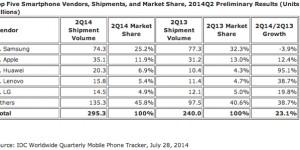 Kinesiska märken stjäl Samsungs marknadsandelar